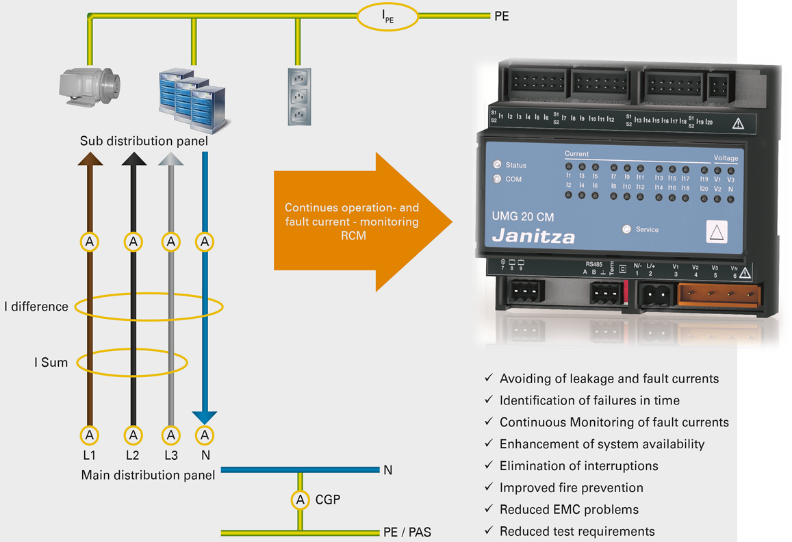 Detecting Fault Before It Trips Janitza Rcm Munhean Industrial Earth Leakage Relay Wiring Diagram Electrical Solutions Provider